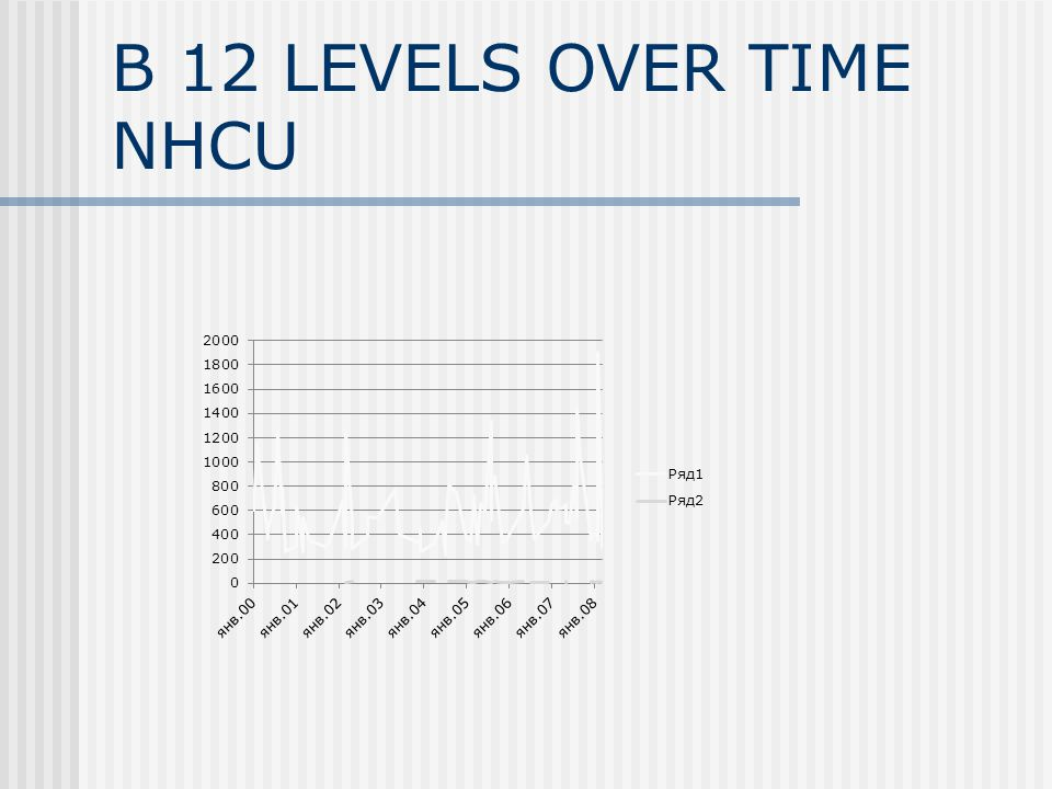 B 12 LEVELS OVER TIME NHCU