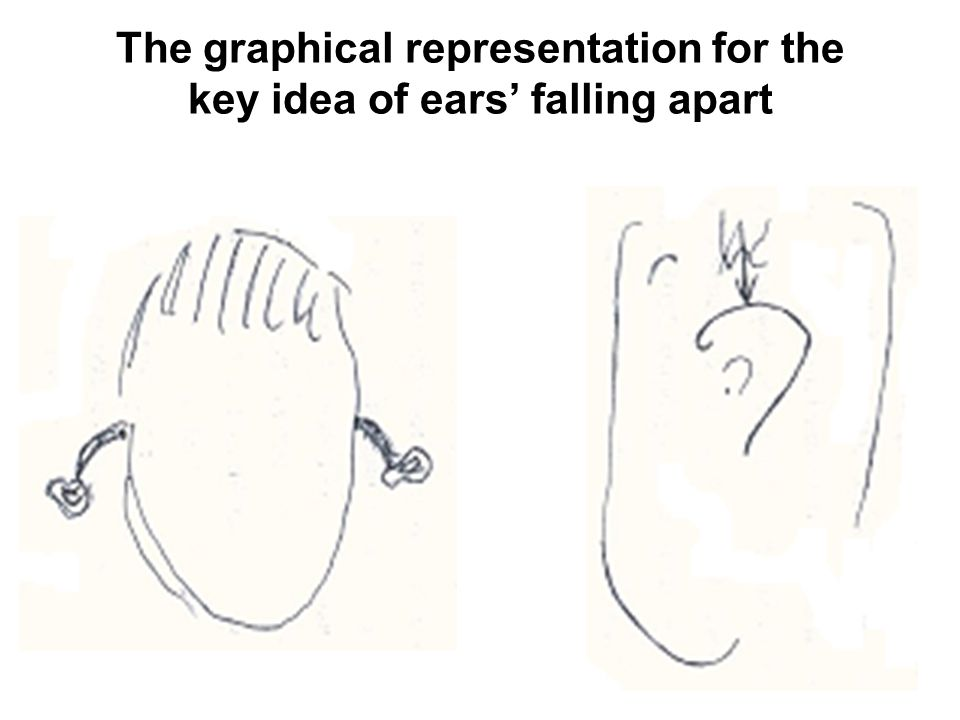 The graphical representation for the key idea of ears' falling apart