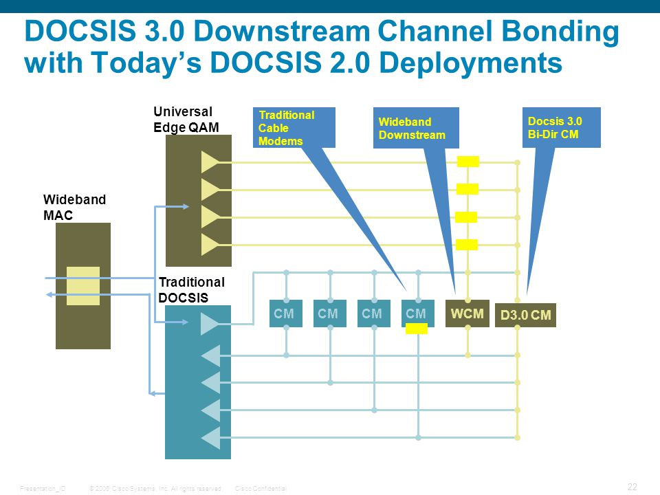 DOCSIS 3. 0 Downstream Channel Bonding with Today's DOCSIS 2