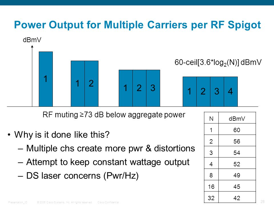 Power Output for Multiple Carriers per RF Spigot