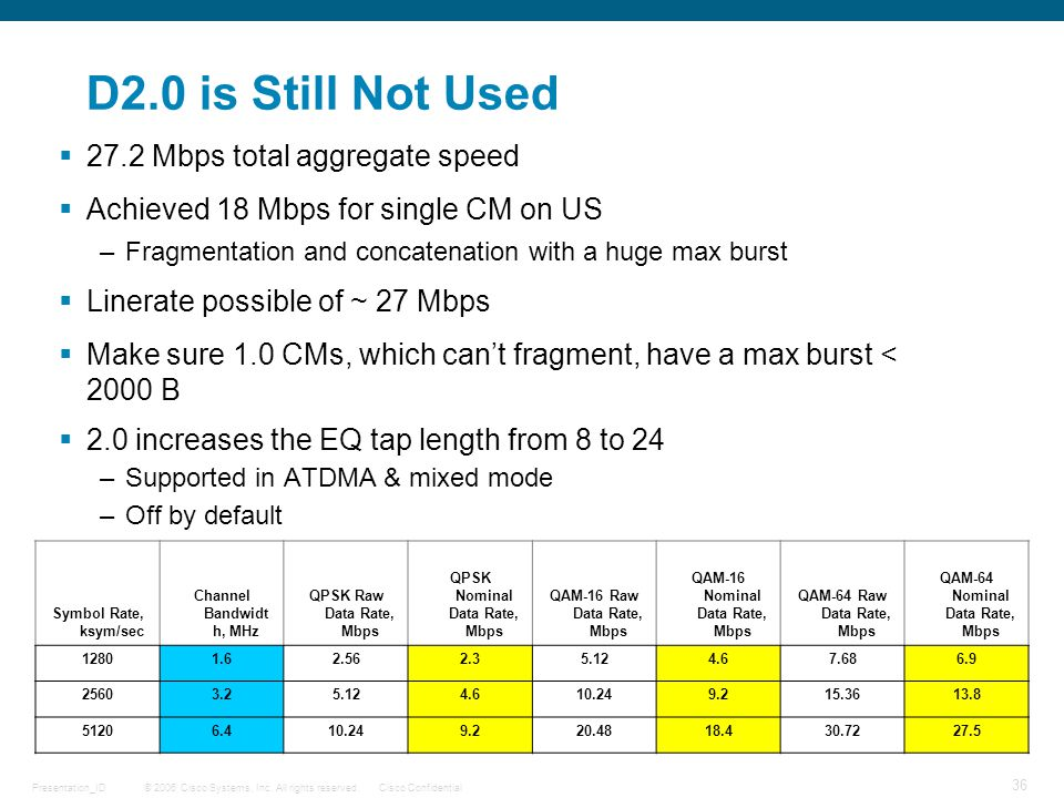 D2.0 is Still Not Used 27.2 Mbps total aggregate speed