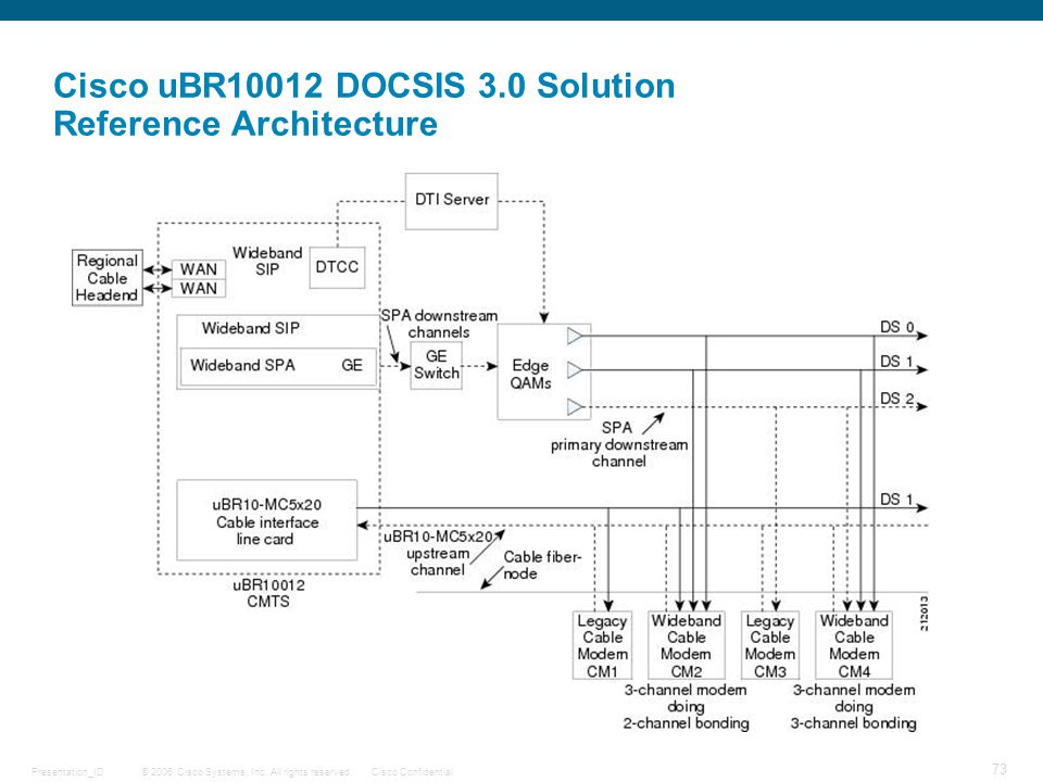 Cisco uBR10012 DOCSIS 3.0 Solution Reference Architecture