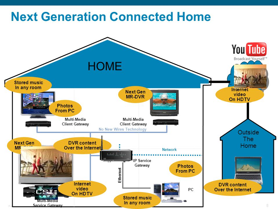 Next Generation Connected Home