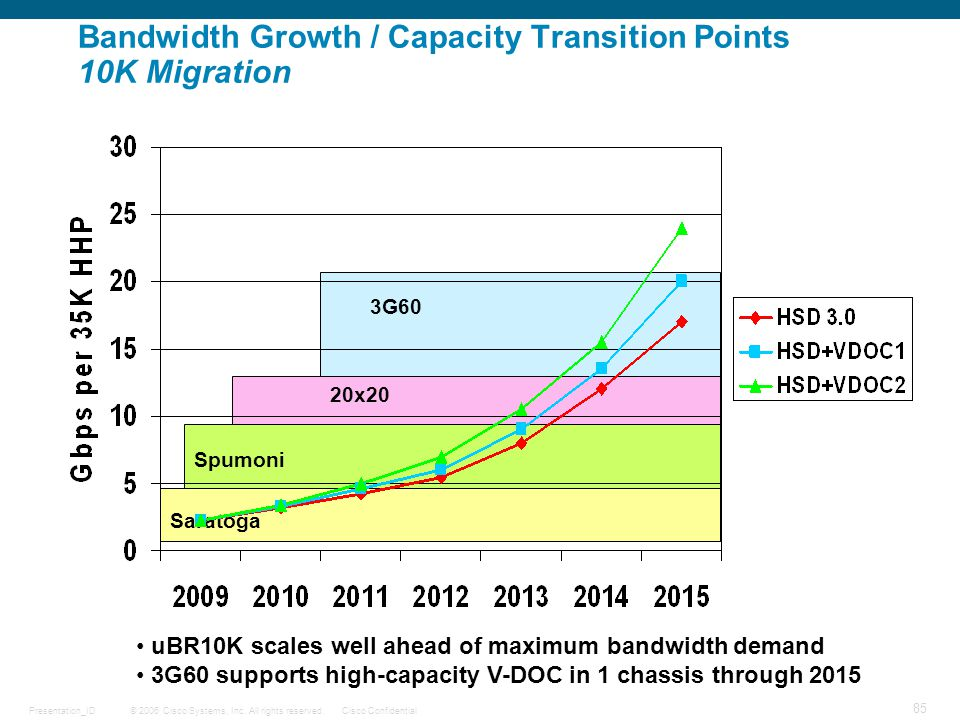 Bandwidth Growth / Capacity Transition Points 10K Migration