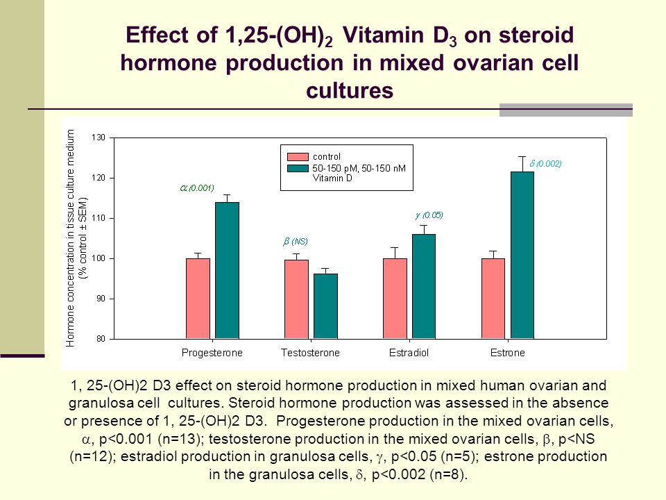 Effect of 1,25-(OH)2 Vitamin D3 on steroid hormone production in mixed ovarian cell cultures