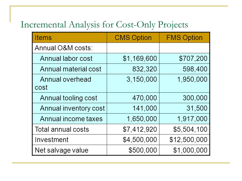 Incremental Analysis for Cost-Only Projects