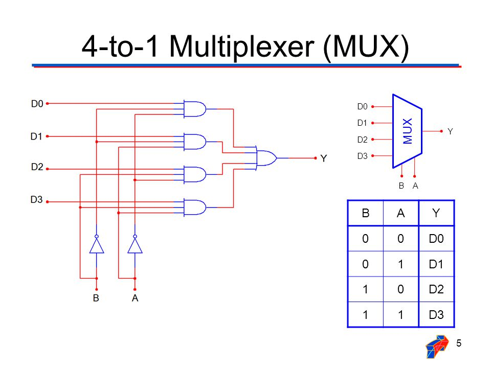 4-to-1 multiplexer (mux)