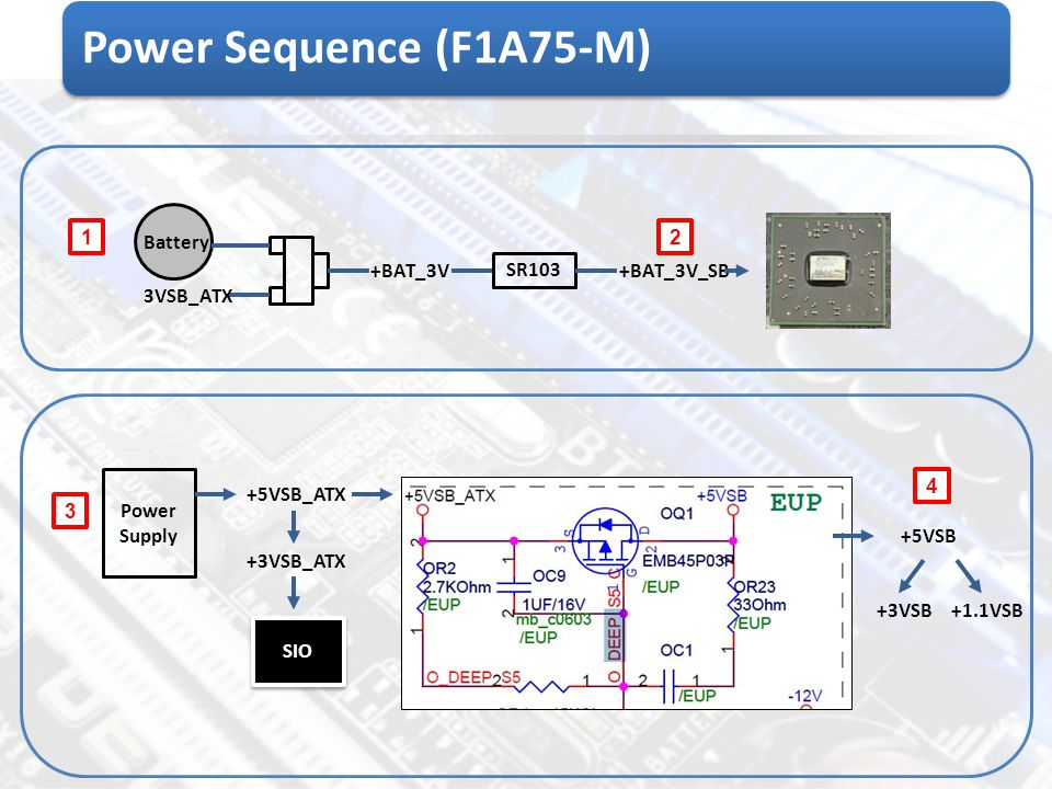 Power Sequence (F1A75-M) Battery 1 2 +BAT_3V SR103 +BAT_3V_SB 3VSB_ATX
