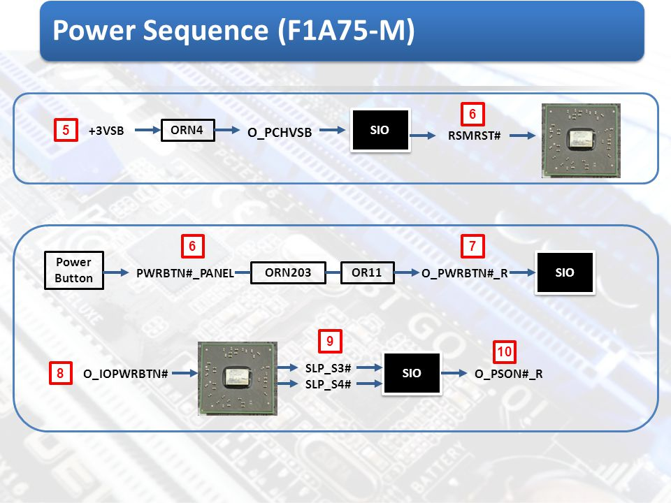 Power Sequence (F1A75-M) O_PCHVSB 6 SIO 5 +3VSB ORN4 RSMRST# 6 7