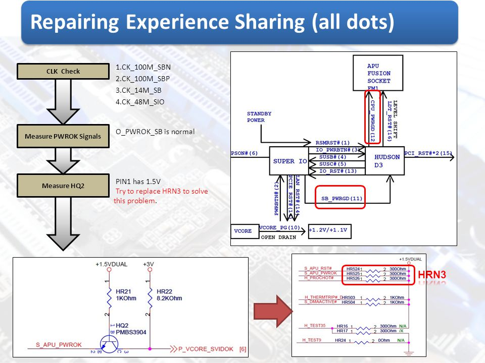 Repairing Experience Sharing (all dots)