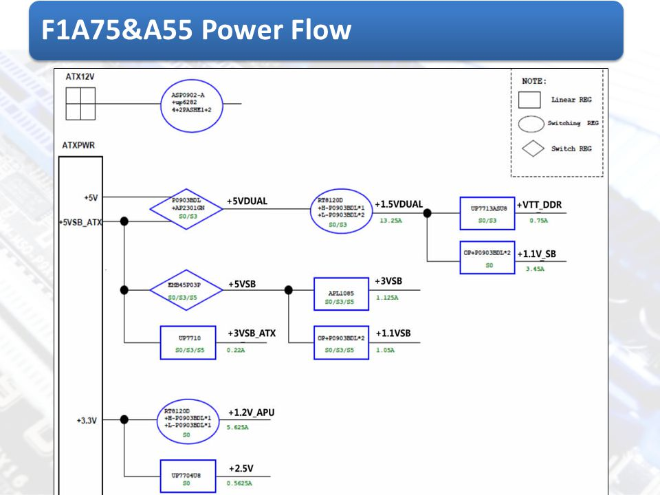 F1A75&A55 Power Flow