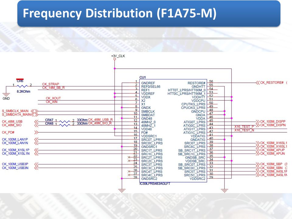 Frequency Distribution (F1A75-M)