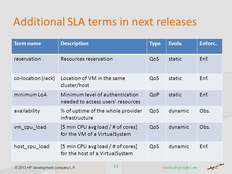 Additional SLA terms in next releases