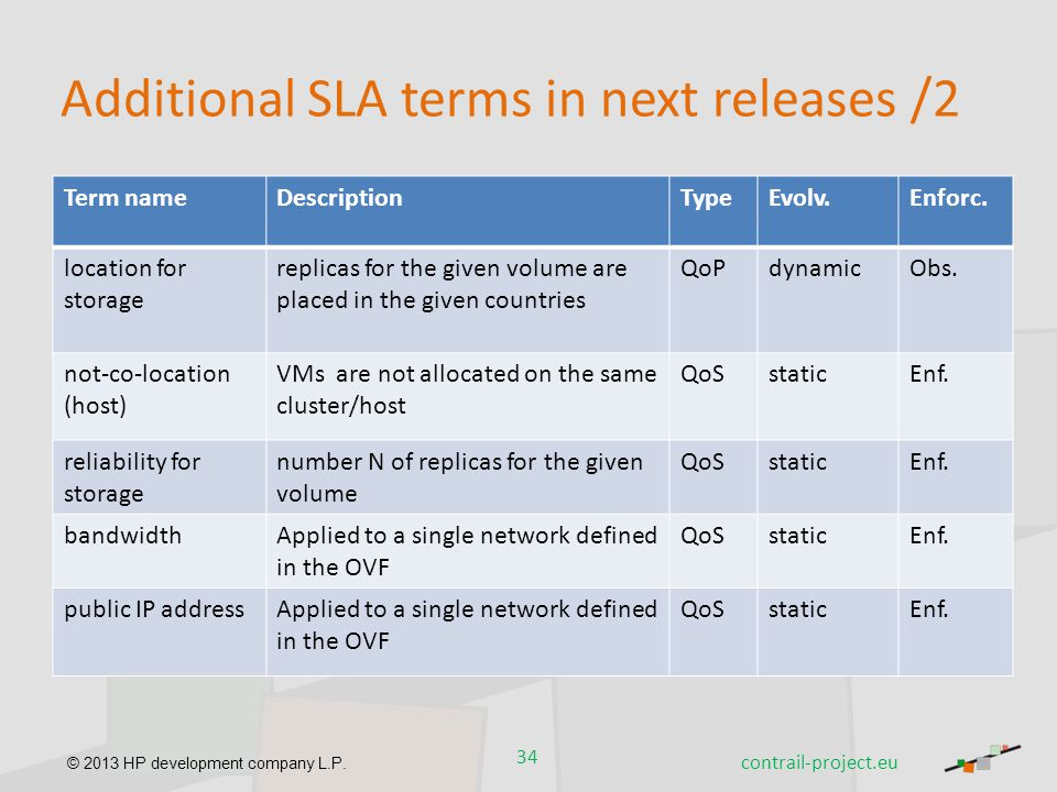Additional SLA terms in next releases /2