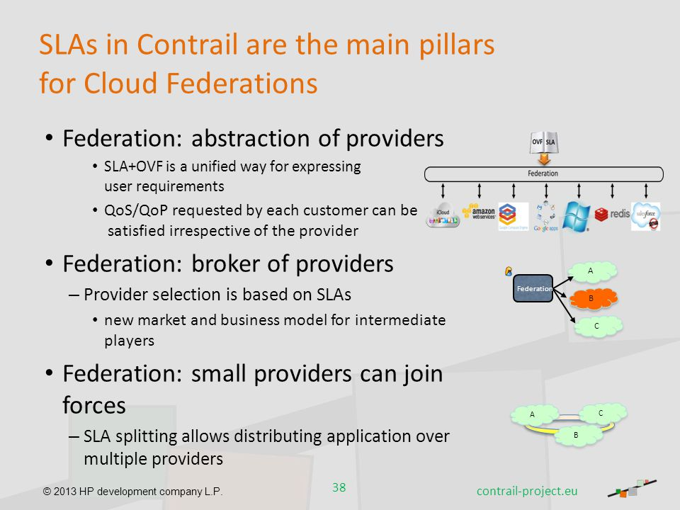 SLAs in Contrail are the main pillars for Cloud Federations