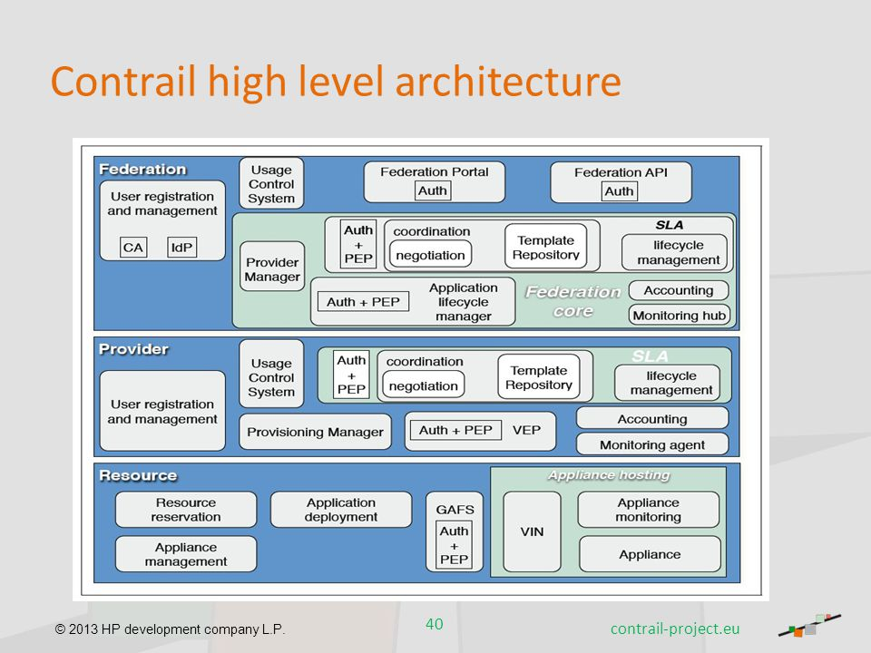 Contrail high level architecture