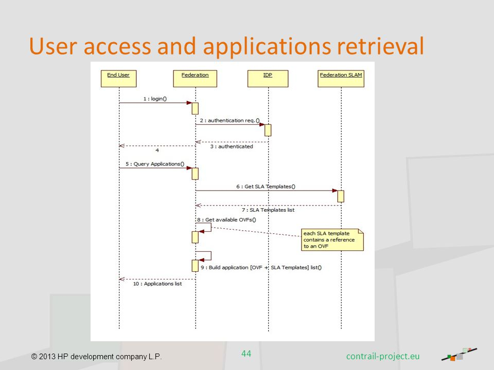 User access and applications retrieval