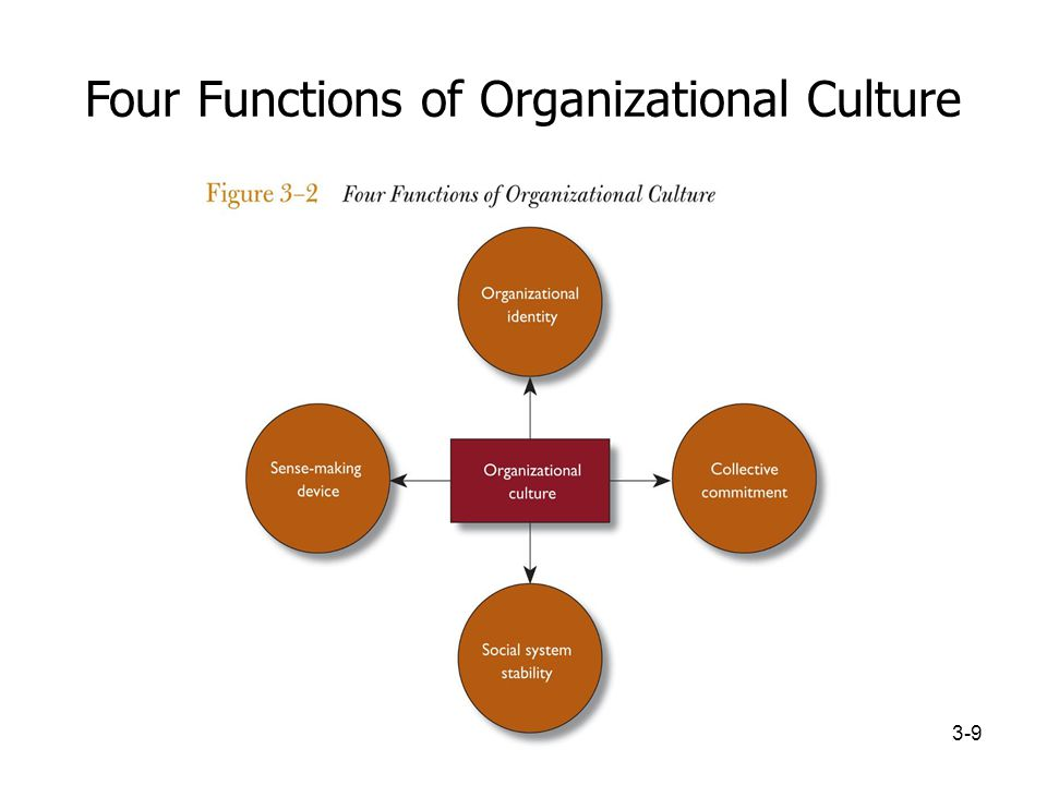 impact of organization culture on commitment Organizational culture influence the organization in different angle but i only focused on the workforce commitment aspect of the organizational culture in this era of competition, organizations need such culture that increases the employee commitment (northcraft, neale and langlands, 2002.