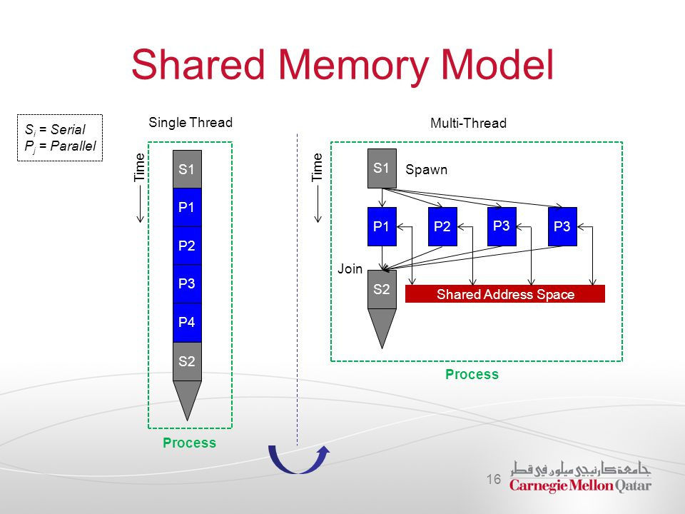 Shared Memory Model Si = Serial Pj = Parallel Single Thread