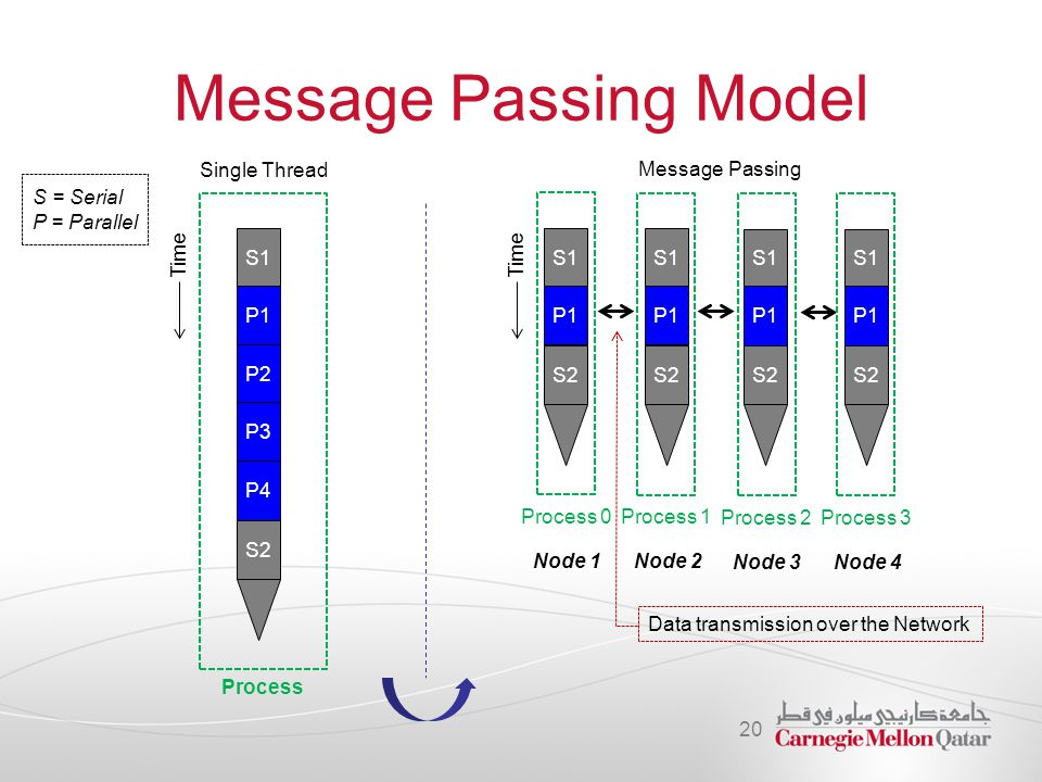 Message Passing Model Single Thread Message Passing S = Serial