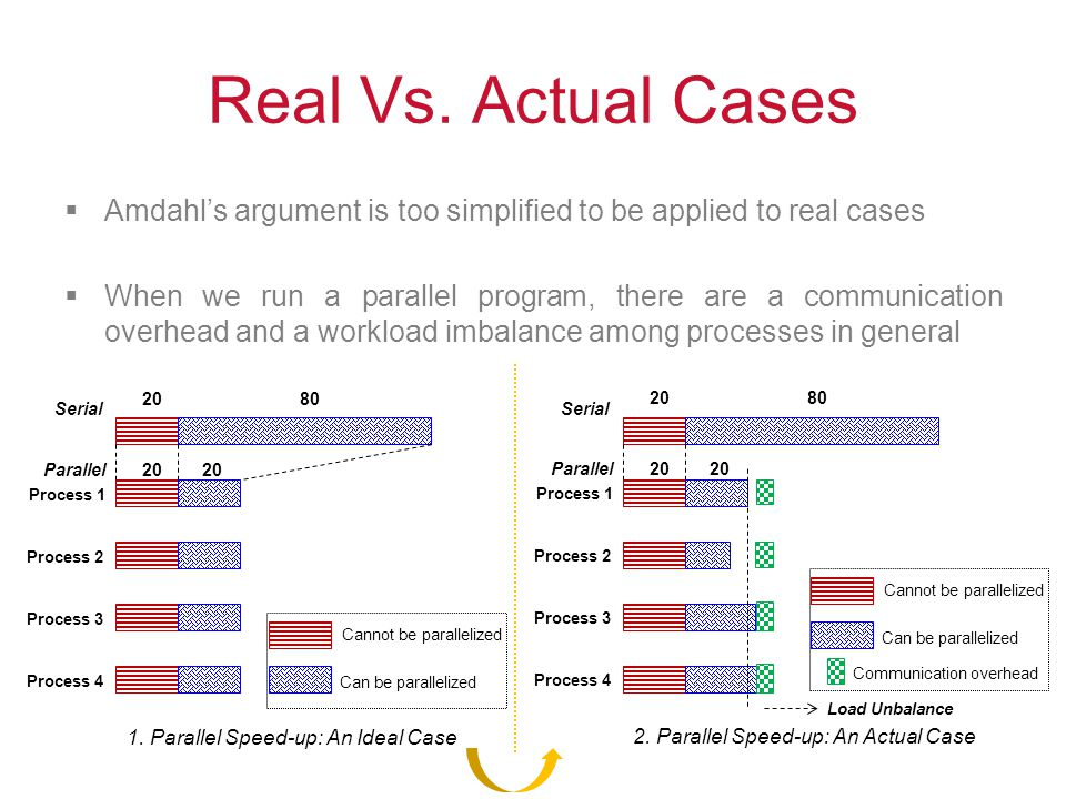 Real Vs. Actual Cases Amdahl's argument is too simplified to be applied to real cases.