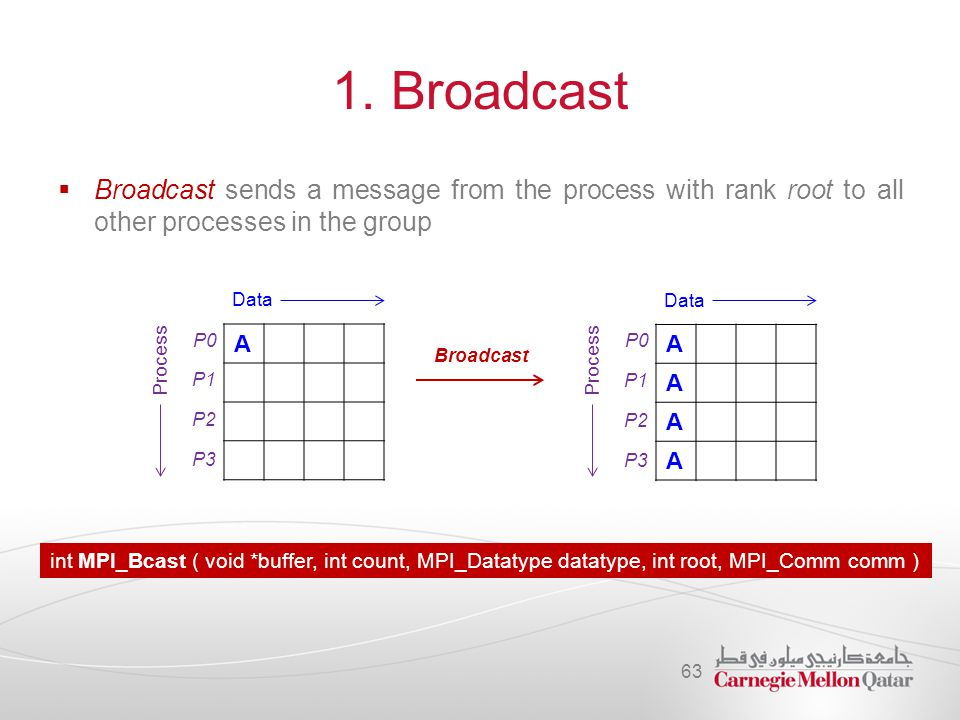 1. Broadcast Broadcast sends a message from the process with rank root to all other processes in the group.