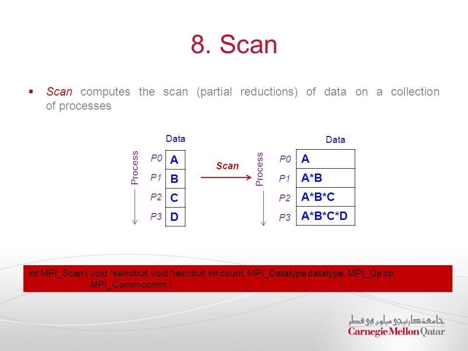 8. Scan Scan computes the scan (partial reductions) of data on a collection of processes. Data. Data.