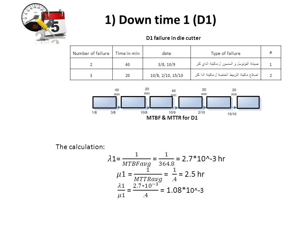 1) Down time 1 (D1) 𝜆1= 1 𝑀𝑇𝐵𝐹𝑎𝑣𝑔 = 1 364.8 = 2.7*10^-3 hr