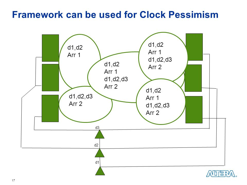Framework can be used for Clock Pessimism
