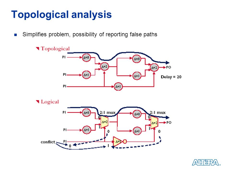 Topological analysis Simplifies problem, possibility of reporting false paths