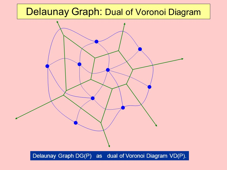 Delaunay triangulations ppt download delaunay graph dual of voronoi diagram ccuart Choice Image