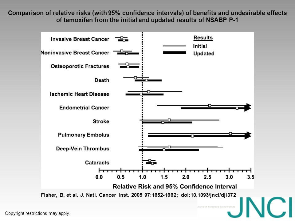 Comparison of relative risks (with 95% confidence intervals) of benefits and undesirable effects of tamoxifen from the initial and updated results of NSABP P-1