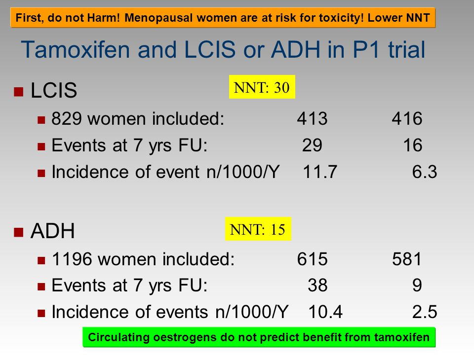Tamoxifen and LCIS or ADH in P1 trial