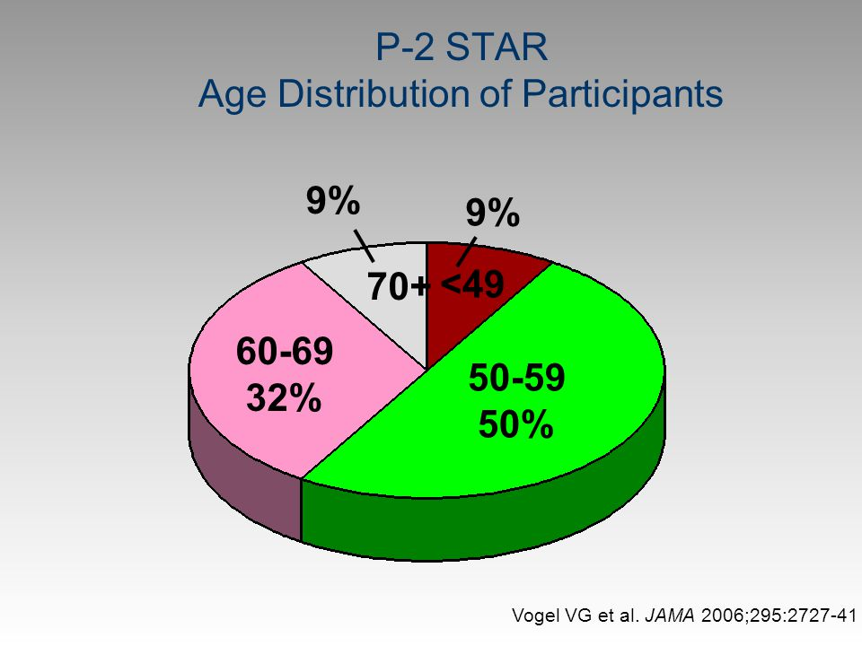 P-2 STAR Age Distribution of Participants