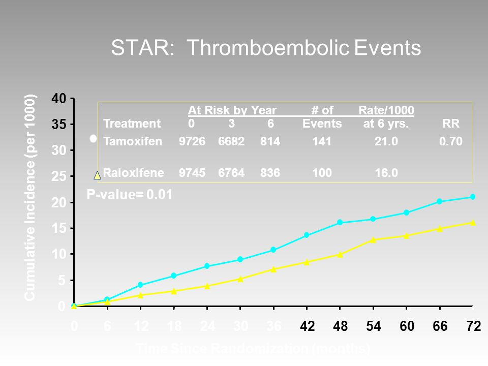 STAR: Thromboembolic Events