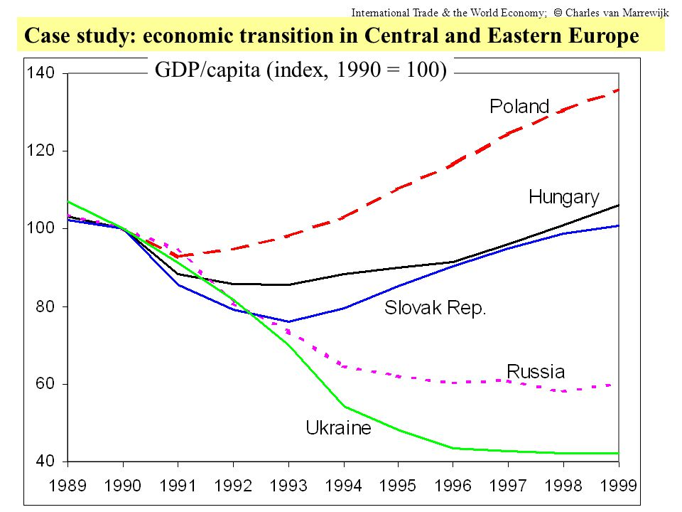 Case study: economic transition in Central and Eastern Europe