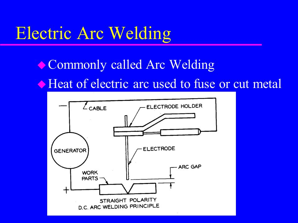 Electric Arc Welding Commonly called Arc Welding