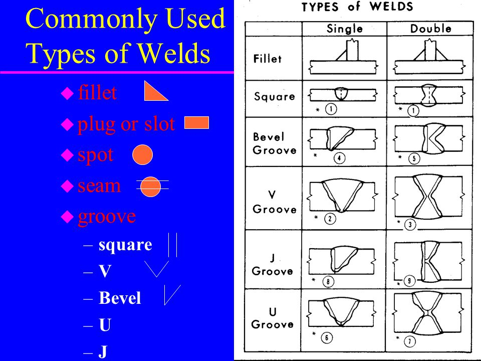 Commonly Used Types of Welds