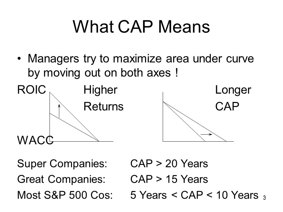 What CAP Means Managers try to maximize area under curve by moving out on both axes ! ROIC Higher Longer.