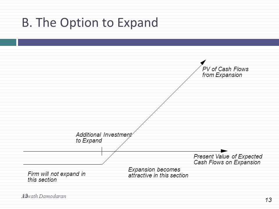 B. The Option to Expand PV of Cash Flows from Expansion