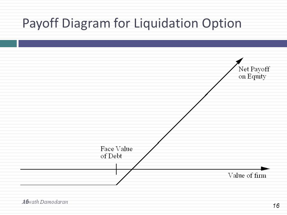 Payoff Diagram for Liquidation Option