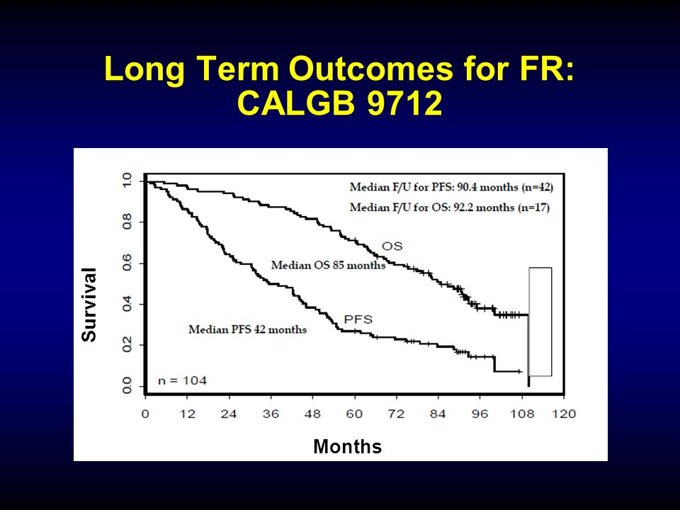Long Term Outcomes for FR: CALGB 9712