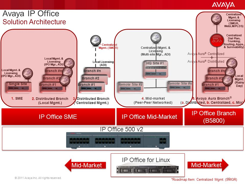 Avaya IP Office Solution Architecture + IP Office Branch IP Office SME