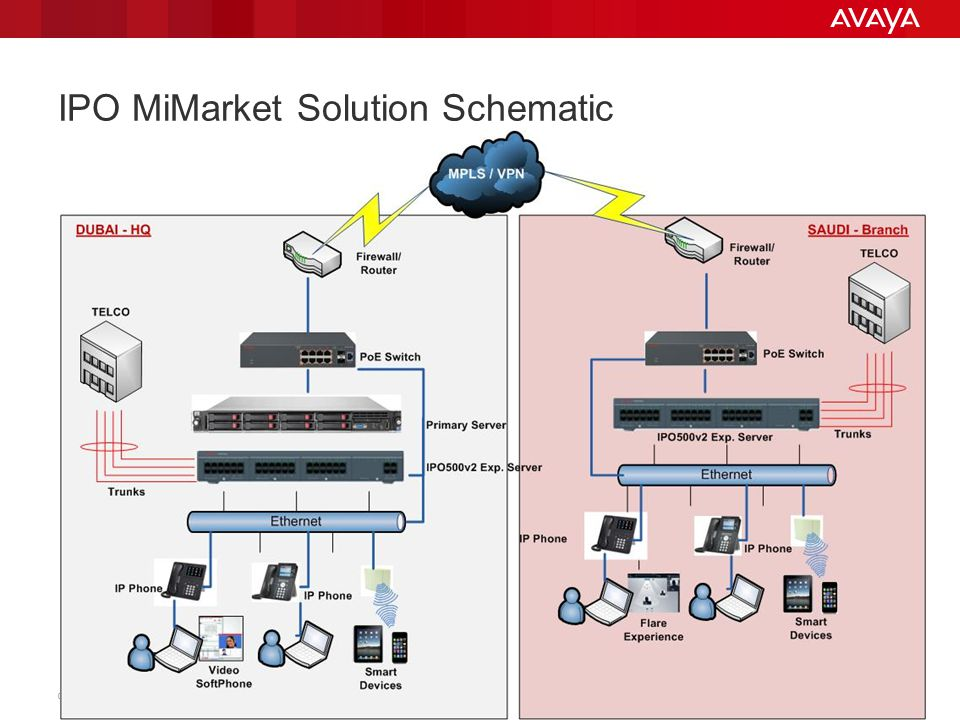 IPO MiMarket Solution Schematic