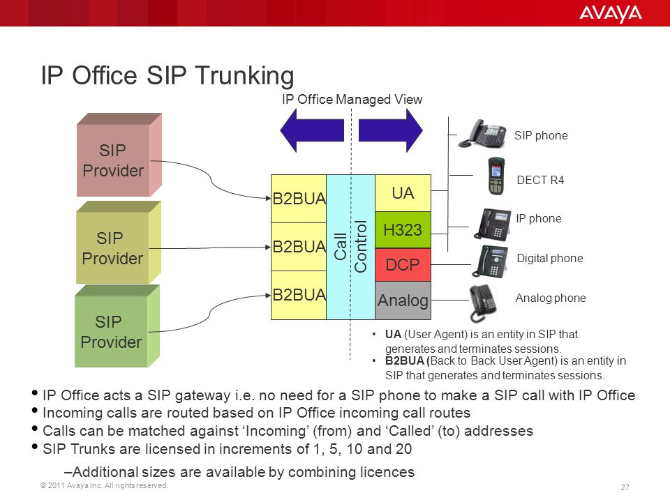 IP Office SIP Trunking SIP Provider UA B2BUA Control Call H323 SIP