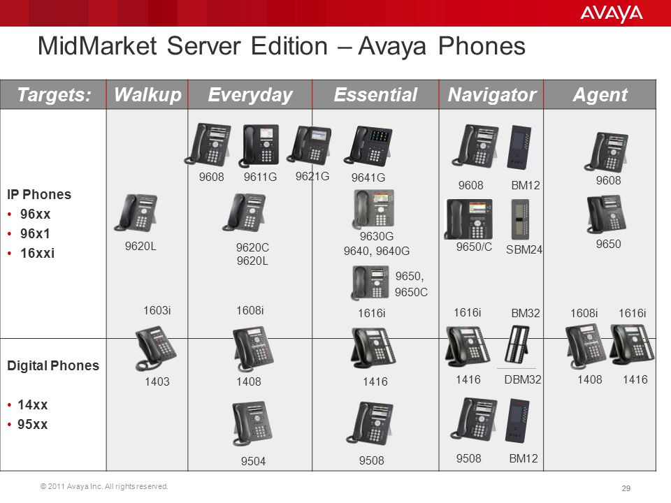 MidMarket Server Edition – Avaya Phones