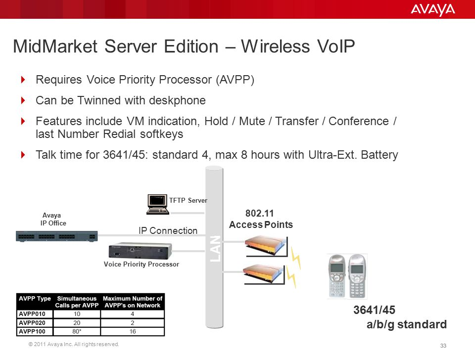 MidMarket Server Edition – Wireless VoIP