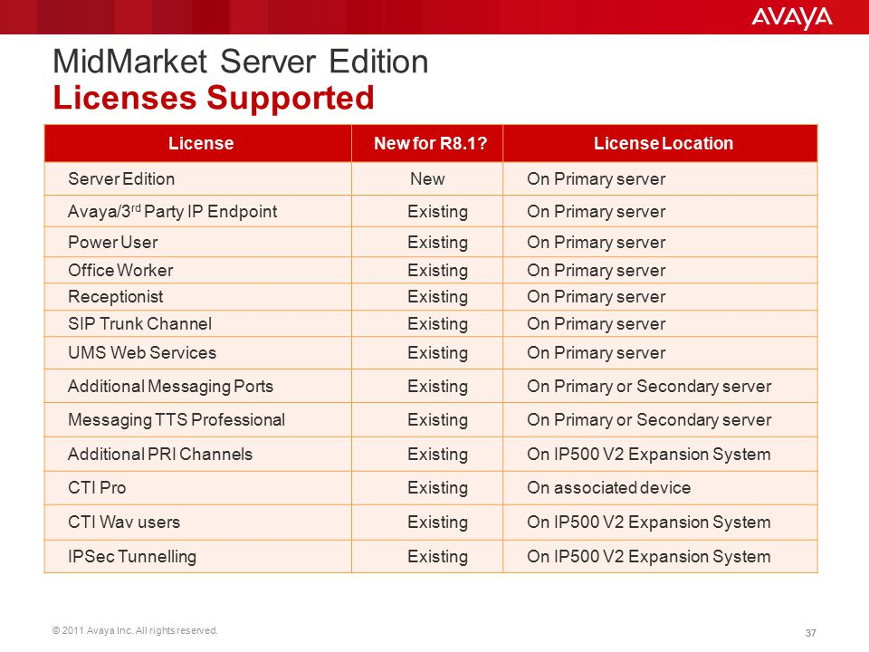 MidMarket Server Edition Licenses Supported