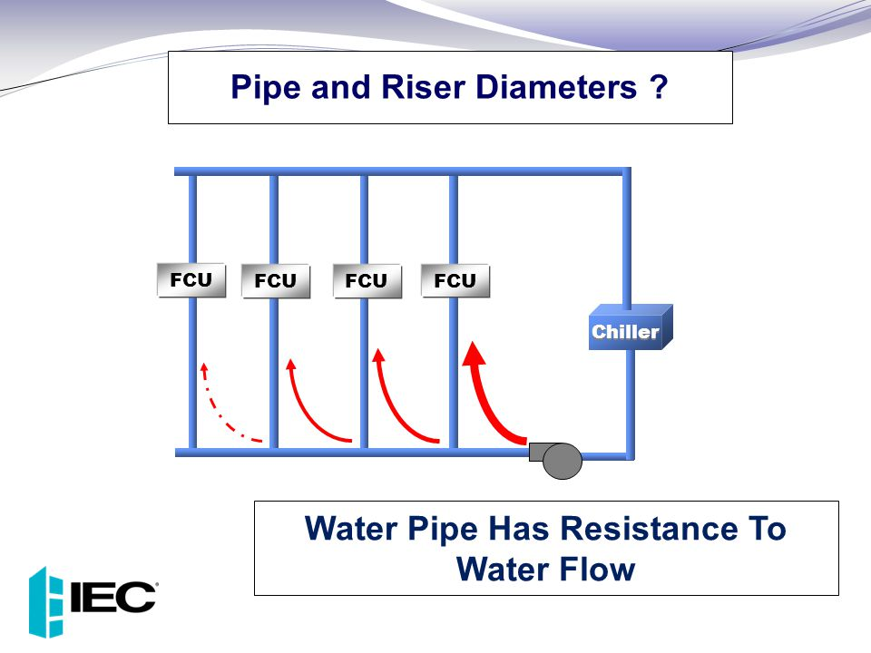 Pipe and Riser Diameters Water Pipe Has Resistance To Water Flow