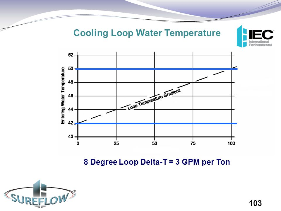 Cooling Loop Water Temperature 8 Degree Loop Delta-T = 3 GPM per Ton